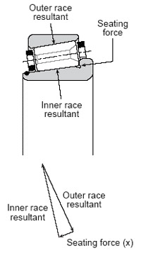 Small seating force from the inner race rib keeps rollers aligned on the raceway